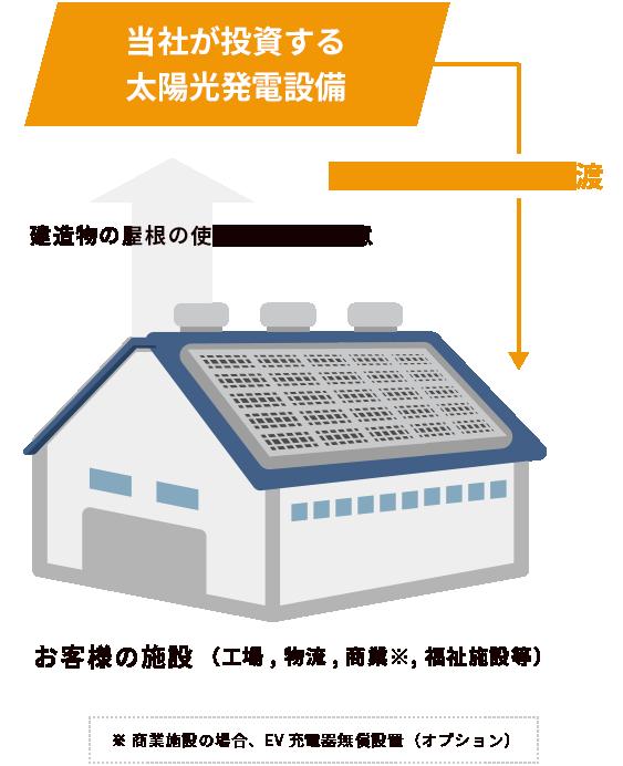 太陽光発電PPA